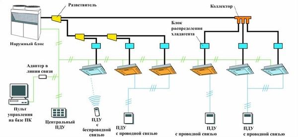 """В отличие от системы кондиционирования типа  """"чиллер - фанкойлы """" в конструкции VRF систем нет промежуточных..."""